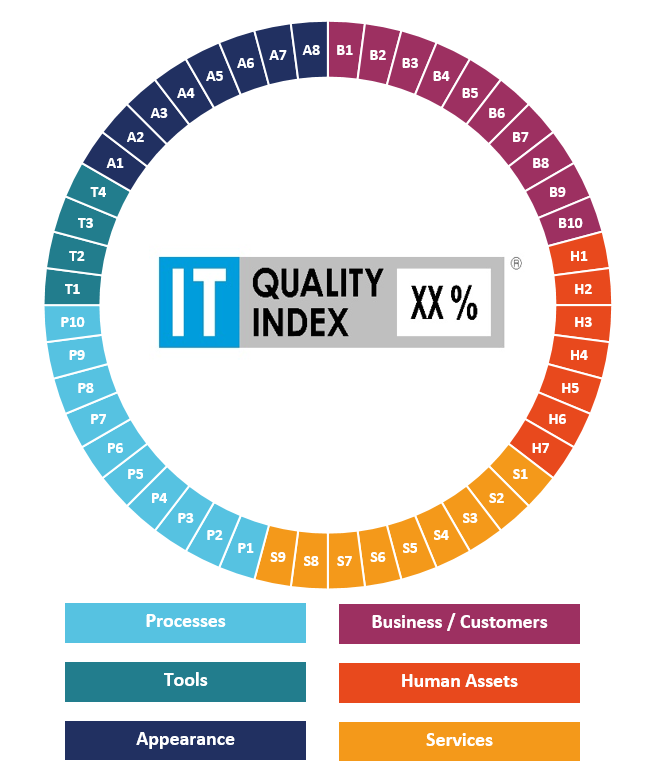 IT Quality Index dimensions