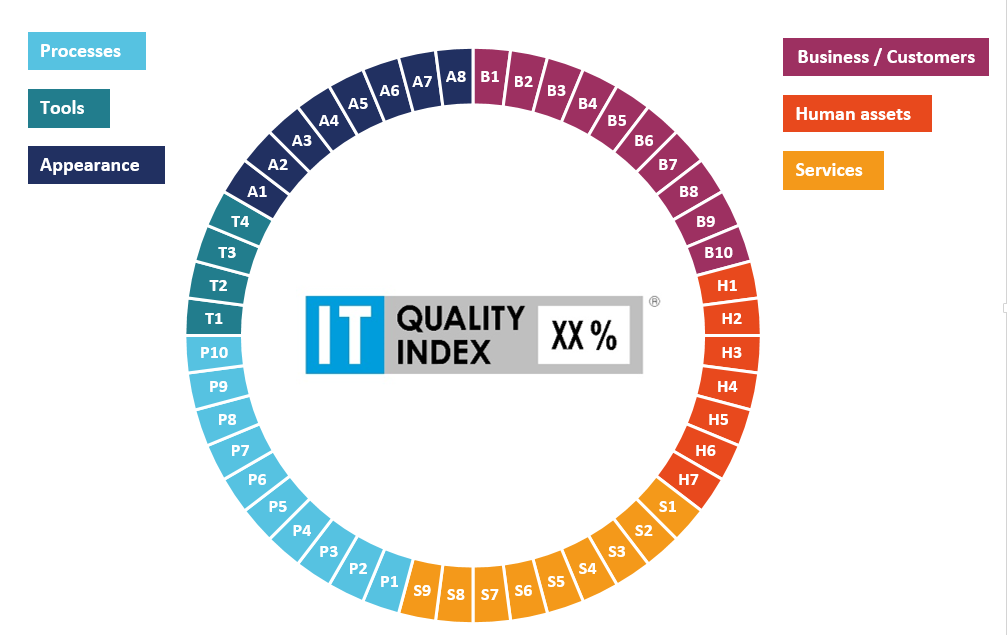 The holistic approach of the IT QUALITY INDEX