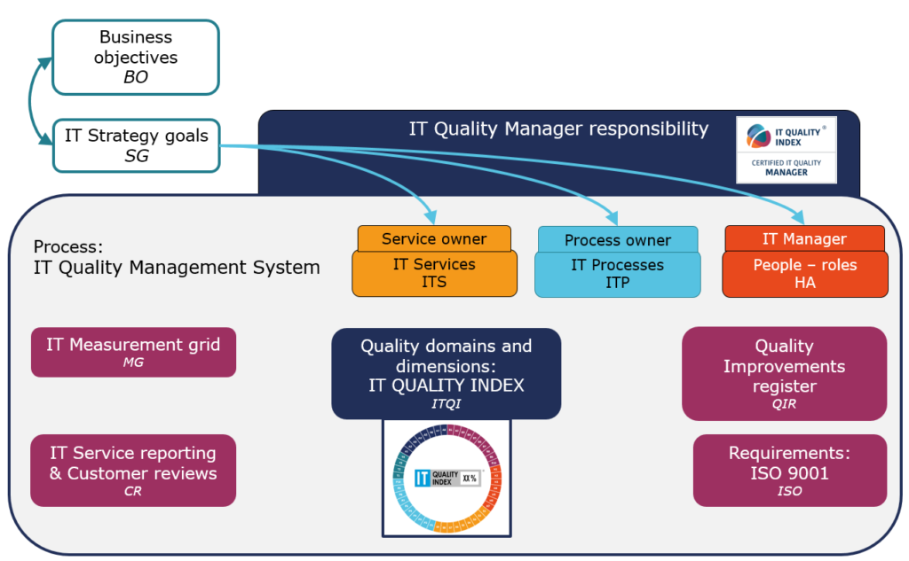 IT Quality Management System